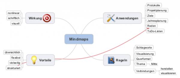 Vorteile und Anwendung von Mindmaps