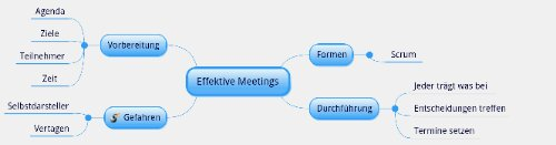 Mindmap effektive Meetings