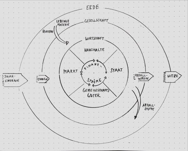 eingebettete Ökonomie der Donut-Ökonomie