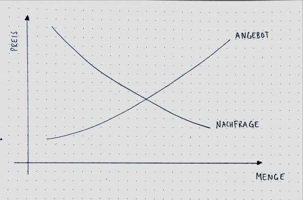 Angebot und Nachfrage Kurve