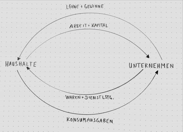 Der klassische Wirtschaftskreislauf
